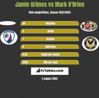 Jamie Grimes vs Mark O'Brien h2h player stats