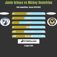 Jamie Grimes vs Mickey Demetriou h2h player stats