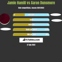 Jamie Hamill vs Aaron Dunsmore h2h player stats