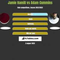 Jamie Hamill vs Adam Cummins h2h player stats
