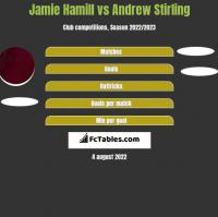 Jamie Hamill vs Andrew Stirling h2h player stats