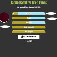 Jamie Hamill vs Aron Lynas h2h player stats