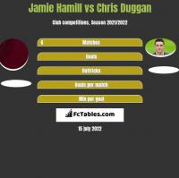 Jamie Hamill vs Chris Duggan h2h player stats