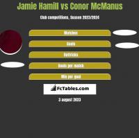 Jamie Hamill vs Conor McManus h2h player stats
