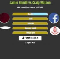 Jamie Hamill vs Craig Watson h2h player stats