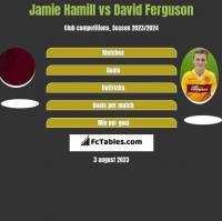 Jamie Hamill vs David Ferguson h2h player stats
