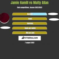 Jamie Hamill vs Matty Allan h2h player stats
