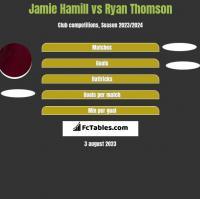 Jamie Hamill vs Ryan Thomson h2h player stats