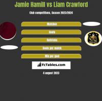 Jamie Hamill vs Liam Crawford h2h player stats
