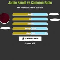 Jamie Hamill vs Cameron Eadie h2h player stats
