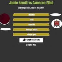 Jamie Hamill vs Cameron Elliot h2h player stats