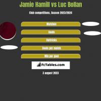 Jamie Hamill vs Luc Bollan h2h player stats