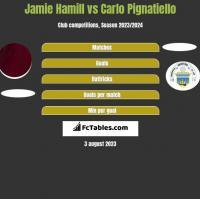 Jamie Hamill vs Carlo Pignatiello h2h player stats