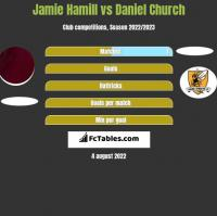 Jamie Hamill vs Daniel Church h2h player stats
