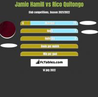Jamie Hamill vs Rico Quitongo h2h player stats