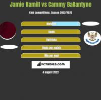 Jamie Hamill vs Cammy Ballantyne h2h player stats