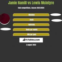 Jamie Hamill vs Lewis McIntyre h2h player stats