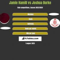 Jamie Hamill vs Joshua Burke h2h player stats