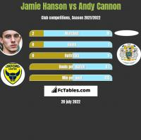 Jamie Hanson vs Andy Cannon h2h player stats
