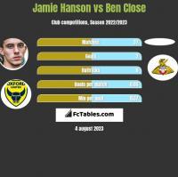 Jamie Hanson vs Ben Close h2h player stats