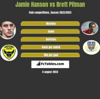 Jamie Hanson vs Brett Pitman h2h player stats