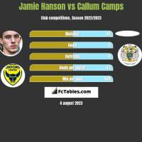 Jamie Hanson vs Callum Camps h2h player stats
