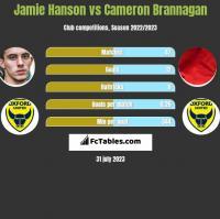 Jamie Hanson vs Cameron Brannagan h2h player stats