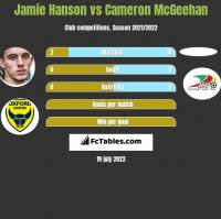 Jamie Hanson vs Cameron McGeehan h2h player stats