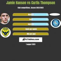 Jamie Hanson vs Curtis Thompson h2h player stats