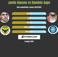 Jamie Hanson vs Dominic Gape h2h player stats