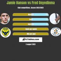 Jamie Hanson vs Fred Onyedinma h2h player stats
