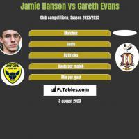 Jamie Hanson vs Gareth Evans h2h player stats