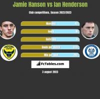Jamie Hanson vs Ian Henderson h2h player stats