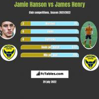 Jamie Hanson vs James Henry h2h player stats