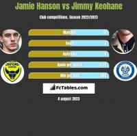 Jamie Hanson vs Jimmy Keohane h2h player stats