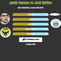 Jamie Hanson vs Josh Ruffles h2h player stats