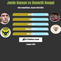 Jamie Hanson vs Kenneth Dougal h2h player stats