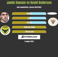 Jamie Hanson vs Keshi Anderson h2h player stats