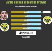 Jamie Hanson vs Marcus Browne h2h player stats