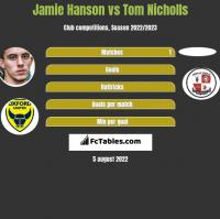 Jamie Hanson vs Tom Nicholls h2h player stats