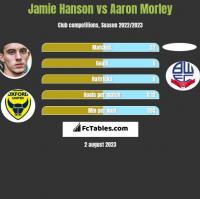 Jamie Hanson vs Aaron Morley h2h player stats