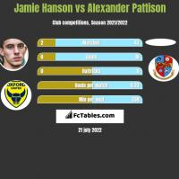 Jamie Hanson vs Alexander Pattison h2h player stats