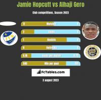 Jamie Hopcutt vs Alhaji Gero h2h player stats