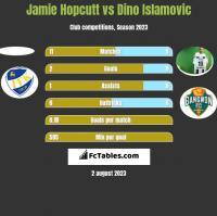 Jamie Hopcutt vs Dino Islamovic h2h player stats