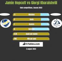 Jamie Hopcutt vs Giorgi Kharaishvili h2h player stats