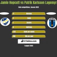 Jamie Hopcutt vs Patrik Karlsson Lagemyr h2h player stats