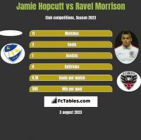 Jamie Hopcutt vs Ravel Morrison h2h player stats