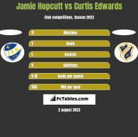 Jamie Hopcutt vs Curtis Edwards h2h player stats