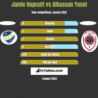 Jamie Hopcutt vs Alhassan Yusuf h2h player stats
