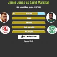Jamie Jones vs David Marshall h2h player stats